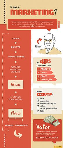 Infográfico: O que é Marketing?