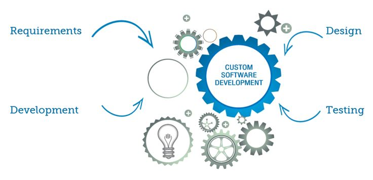 We specialise in web developments using the latest techniques, technology and platforms. Our experienced team works with you to design and develop software solutions to give you a competitive advantage.