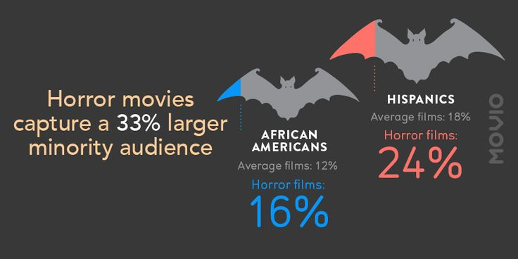 Movio Media shows Horror films aren't so scary for box office https://movio.co/en/blog/movio-media-horror-film-box-office/  #MovieMarketing #cinema #Data #Datascience