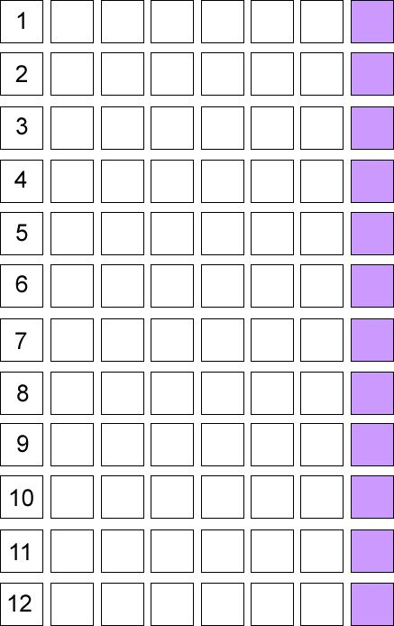 Enriching Math is a problem-solving and probability game for middle-school and early high-school students. Print out the grid or draw it on paper, find twelve counters and two ordinary dice, and from the rolling of the dice, see which counter reaches the end of its row first.