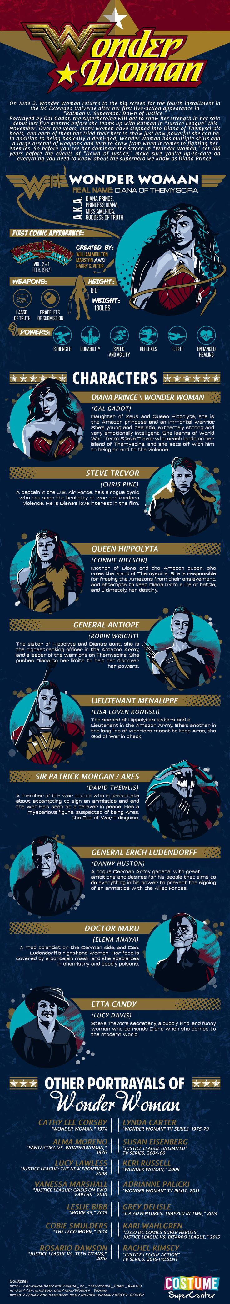 This June, #WonderWoman is coming to theaters to blow away the DC Comics Universe with her own solo movie! Follow Diana Prince as she takes down Ares, the God of War, and check out this cool infographic from Costume SuperCenter to learn what you can about the movie! - Visit to grab an amazing super hero shirt now on sale!