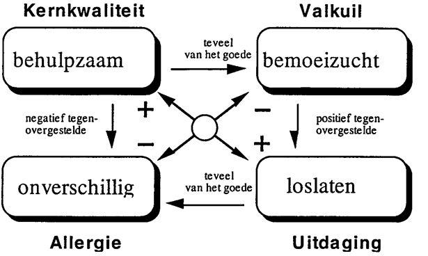 voorbeeld #Kernkwaliteiten en #kernkwadrant #Offman