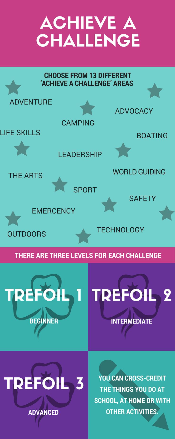 'Achieve a Challenge' badges  are designed to recognise the skills and abilities of the individual.  There are three levels for each challenge:  Trefoil 1 - Beginner Trefoil 2 - Intermediate  Trefoil 3 - Advanced  These challenges may also be used towards the Awards in the Aim High book.