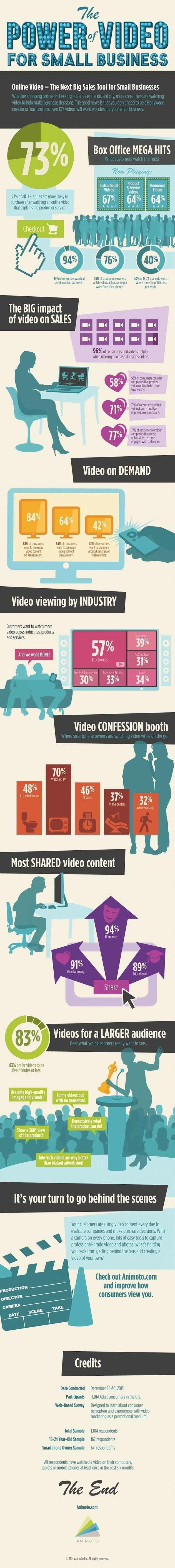 """""""77% of consumers say that videos leave a positive impression of a company."""" Content - The Power of Video for Businesses [Infographic] : MarketingProfs Article"""
