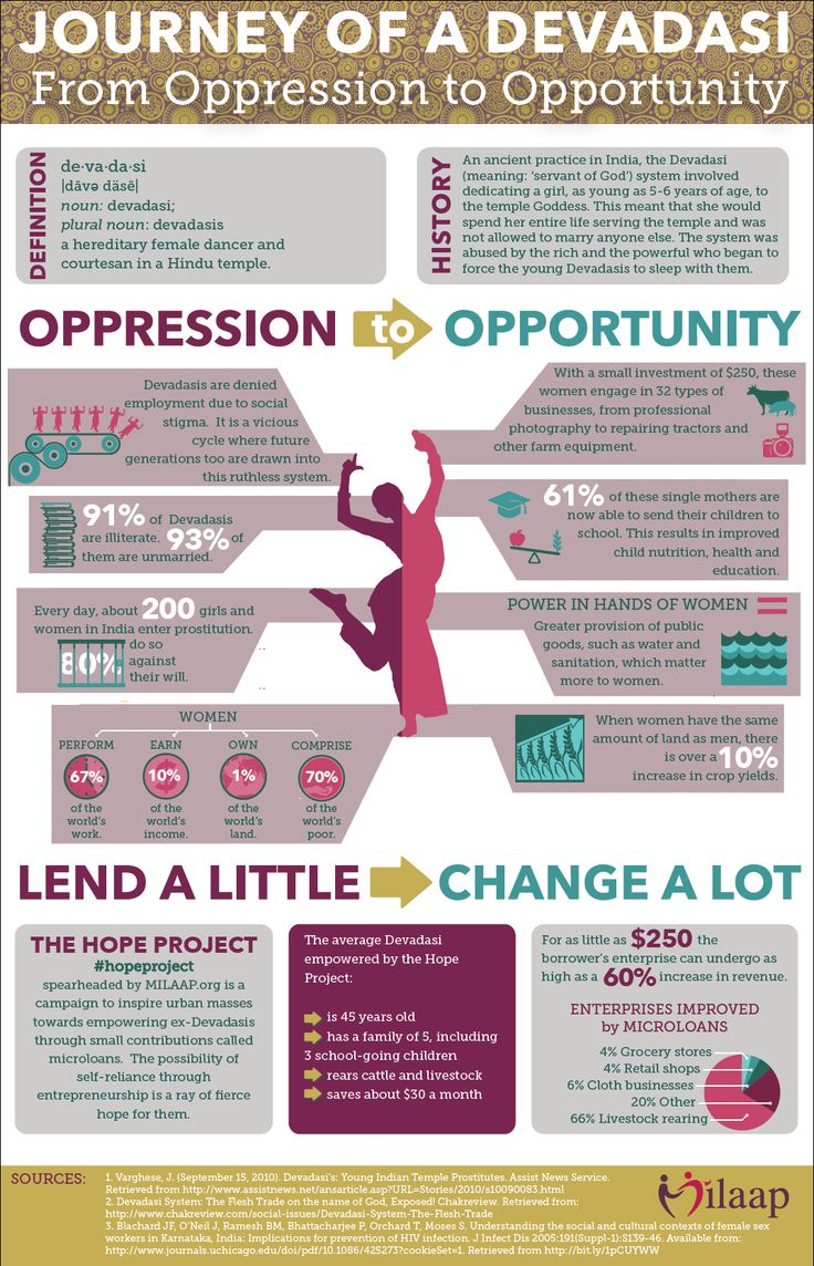 The journey of a Devadasi from Oppression to Opportunity! #Infographic