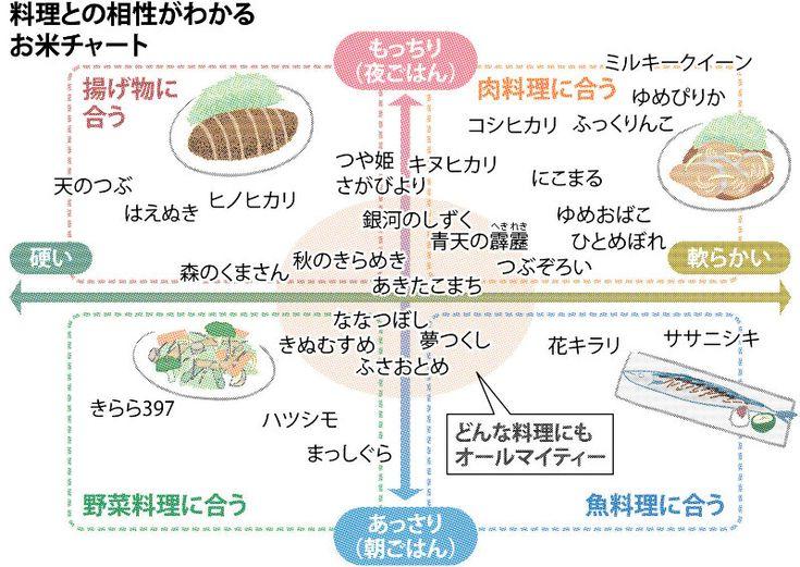 秋は新米の季節 ここ最近 日本各地で新しい品種が続々と誕生しているが どれを選べばいいか迷ってしまう 品種ごとの特徴や相性の良い料理を専門家に聞いた 品質安定 つや姫 料理 新米 今日のごはん