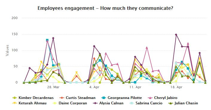 Chart shows how much employees  communicate, are they involved or not?