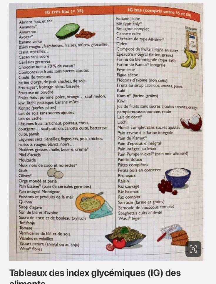 Épinglé par Amandine A. sur Healthy... en 2020 | Aliments