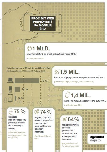 Proč mít web připravený na mobilní éru? #Infographics #Mediatelcz