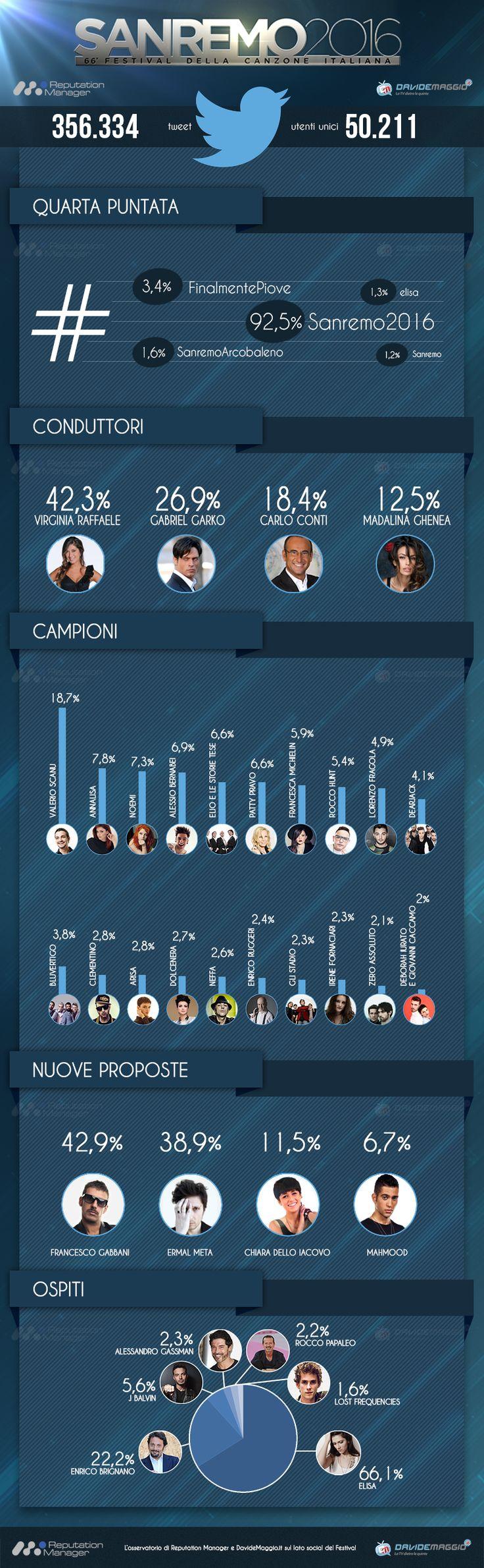 L'analisi di Reputation Manager sulla quarta puntata del Festival di Sanremo 2016.