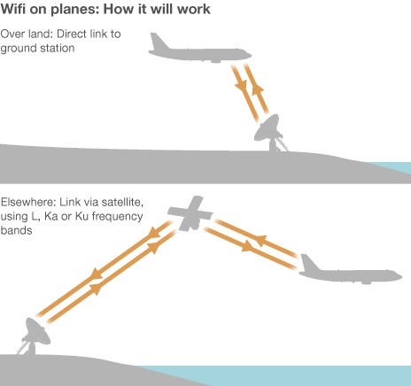 Connected sky: Surfing the web above the clouds: Bbc News, Technology, It Work, Cloud, Planes