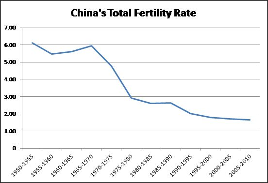 China's total fertility rate has decreased over time. In 1950-1955 the average fertility rate for a women was just above 6.0.  Over the space of 50-55 years, the fertility rate has decreased. In 2010, the fertility rate fell to below 2.0.