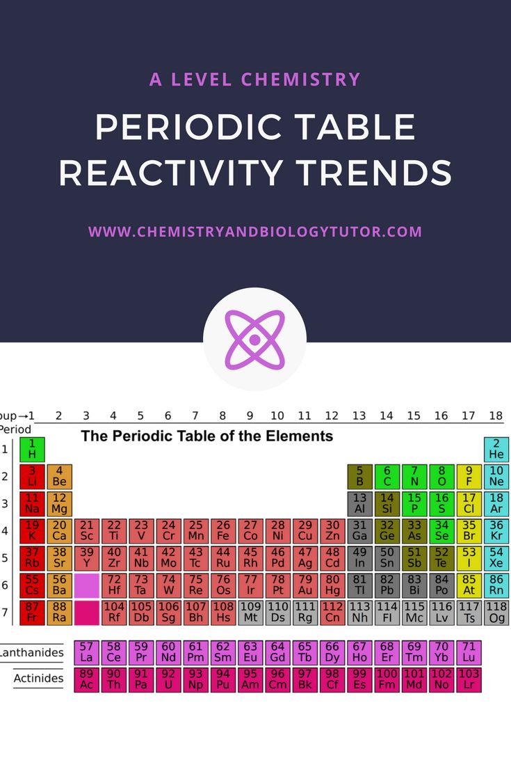 53 best resources for a level chemistry and as chemistry images on reactivity trends on the periodic table online chemistry and biology tutoring urtaz Image collections