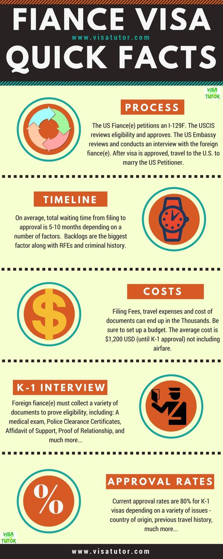 Quick facts about the fiance(e) K-1 visa  What the process