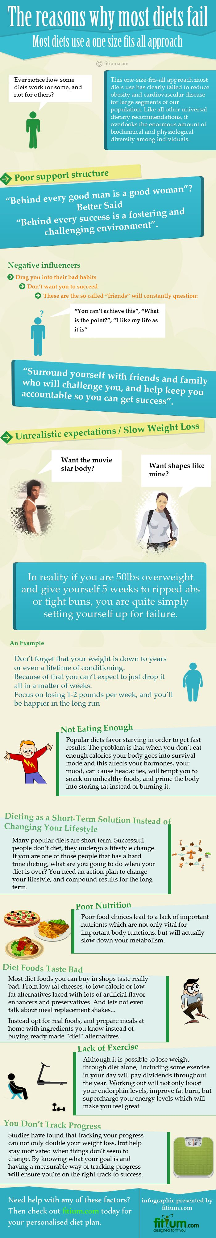 View mobile site about digitalbuyer com affiliate program site map - Top Reasons Why Diets Fail Infographic