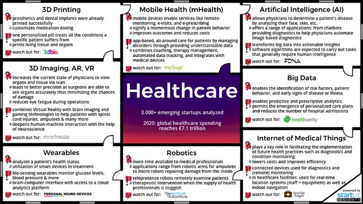 Healthcare innovation map reveals emerging technologies