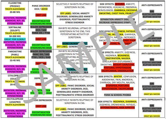 Psychiatric Medications Chart For Nursing School