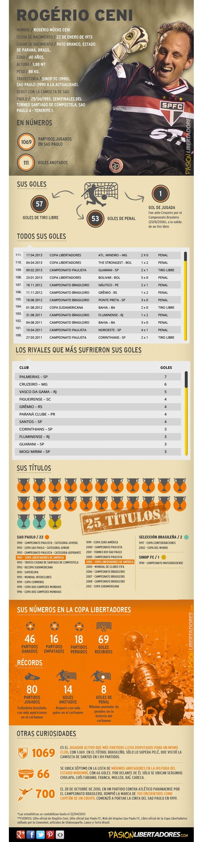 Todos los números de Rogerio Ceni, una leyenda de La Copa Libertadores Imagem: Pasión Libertadores