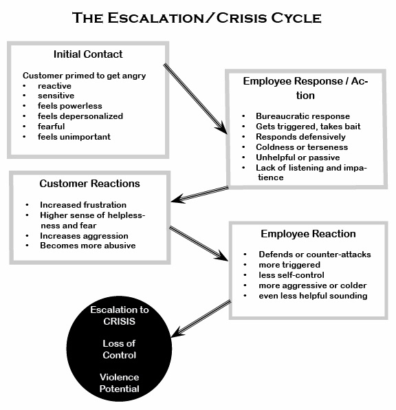 "How angry customer situations can quickly escalate into crisis situations if you mishandle them, as layers of anger are quickly generated. From ""It It Wasn't For The Customers, I'd Really Like This"" available from amazon.com. http://www.amazon.com/gp/product/1452803803/ref=as_li_ss_tl?ie=UTF8&tag=bacalassoci&linkCode=as2&camp=1789&creative=390957&creativeASIN=1452803803"