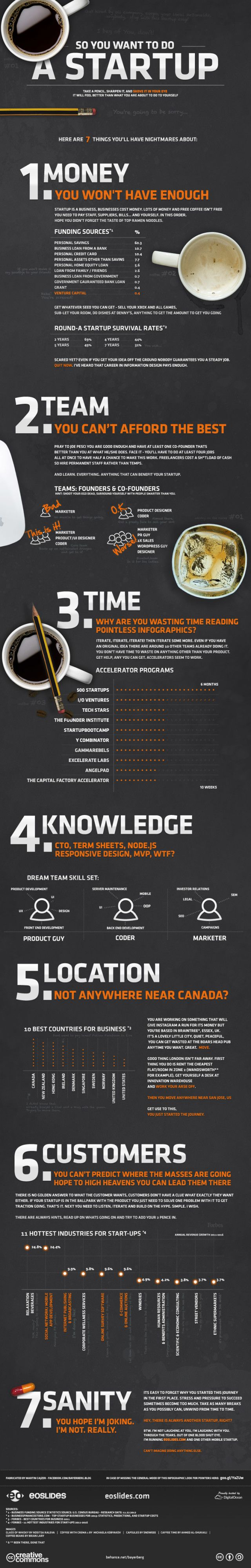 Startups: Are they worth it? [Infographic] Don't let the information scare you because if Steve Jobs had been too scared to start Apple we wouldn't have some of the best technology we have today. This infographic should be used as a warning and a guide to help you prepare for your own startup. This will help you decide if this idea is truly something you want to move forward with.