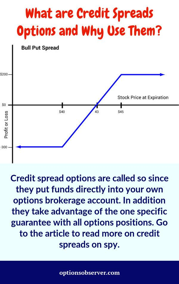 Credit Spreads Options Trading Strategies