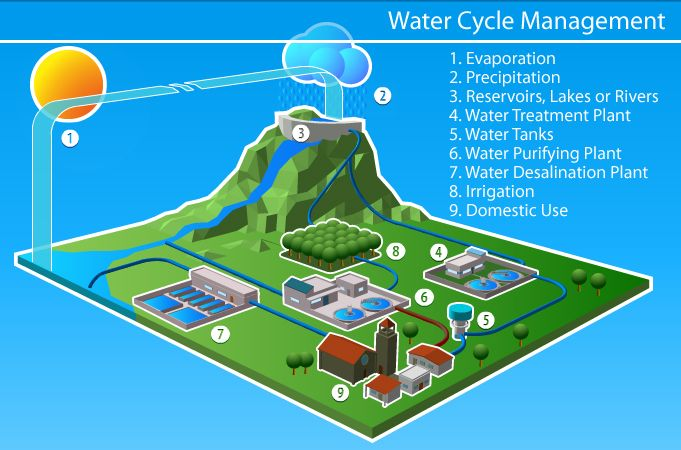 This System Is Able To Monitor Water Quality By Measuring