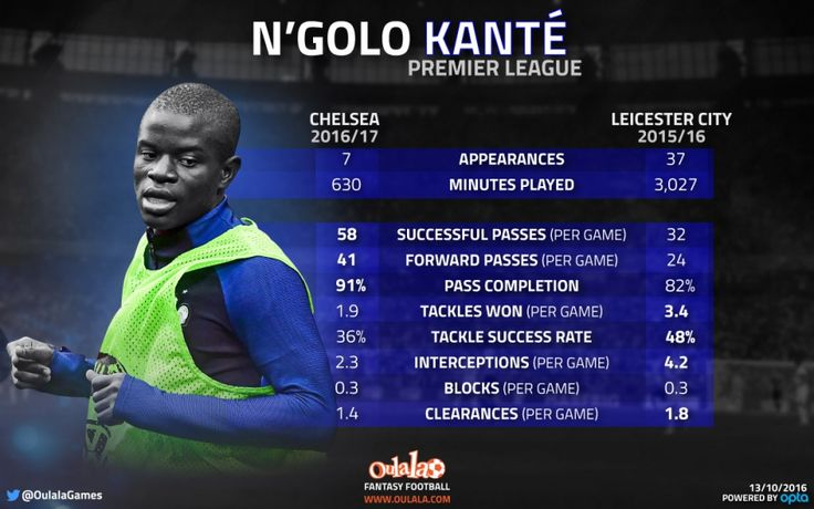 The Antonio Conte effect: How N'Golo Kante has developed at Chelsea | OulalaGames