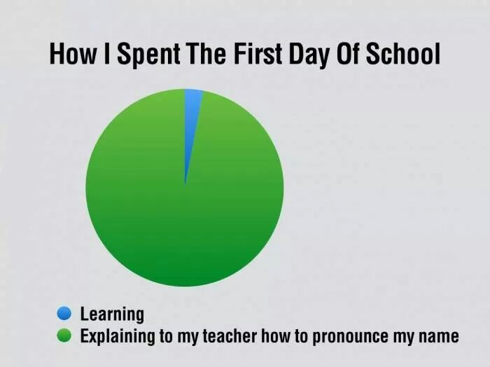For Me Its Like How To Spell it  XD