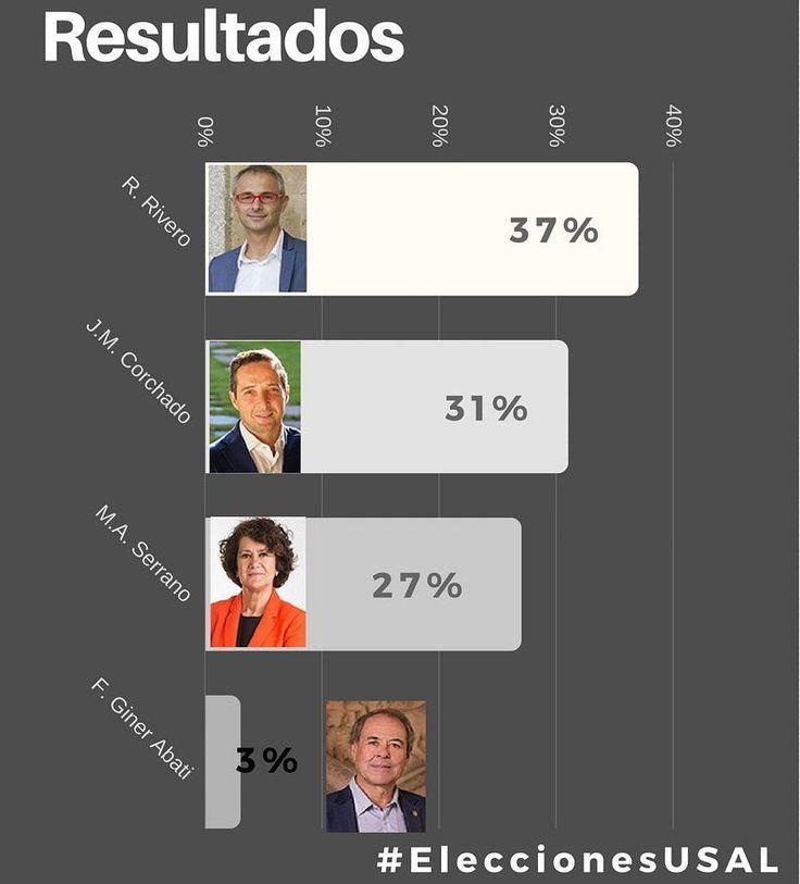 Resultados de las votaciones #EleccionesUSAL