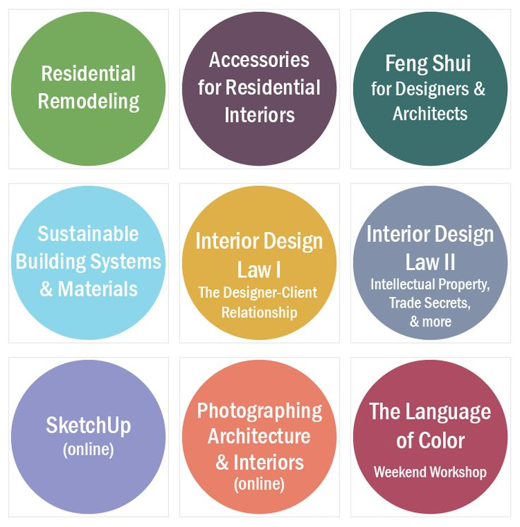 90 Interior Design Courses Subjects Interior Design Resume Template From Residential