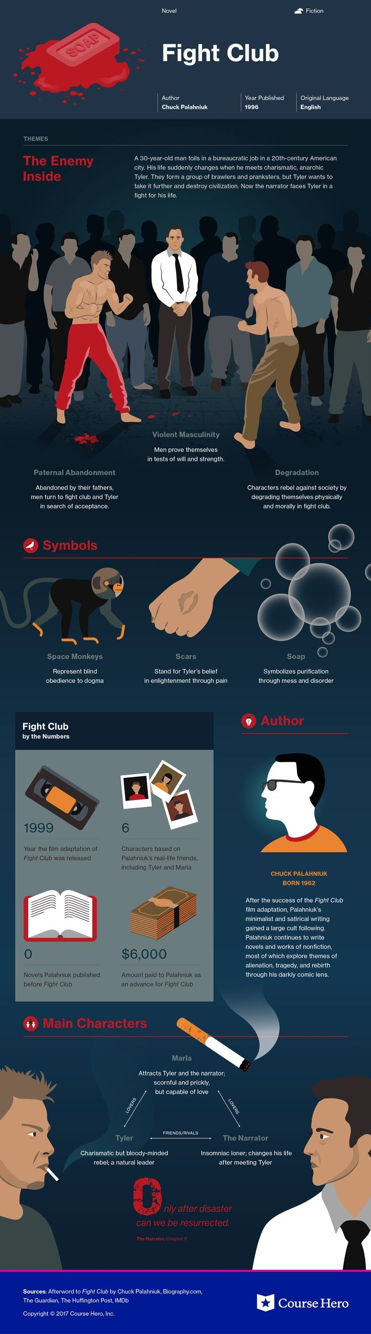 Check out This infographic for Chuck Palahniuk's Fight Club offers summary and analysis on themes, symbols, and other literary devices found in the text. Explore Course Hero's library of literature materials, including documents, Q&A pairs, and flashcards created by students and educators. https://www.coursehero.com/lit/Fight-Club/