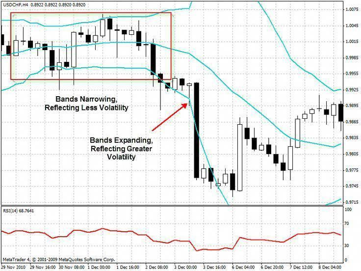 Find More Information On How To Use Bollinger Bands
