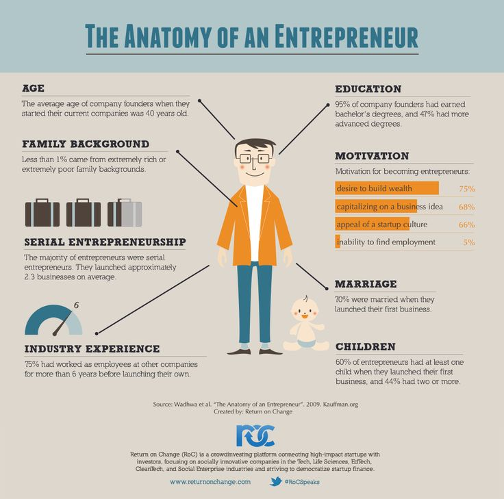 Entrepreneurs are among the most celebrated people in our culture, but little is known about the backgrounds, experiences and motivations #startup #smallbiz #entreprenuer