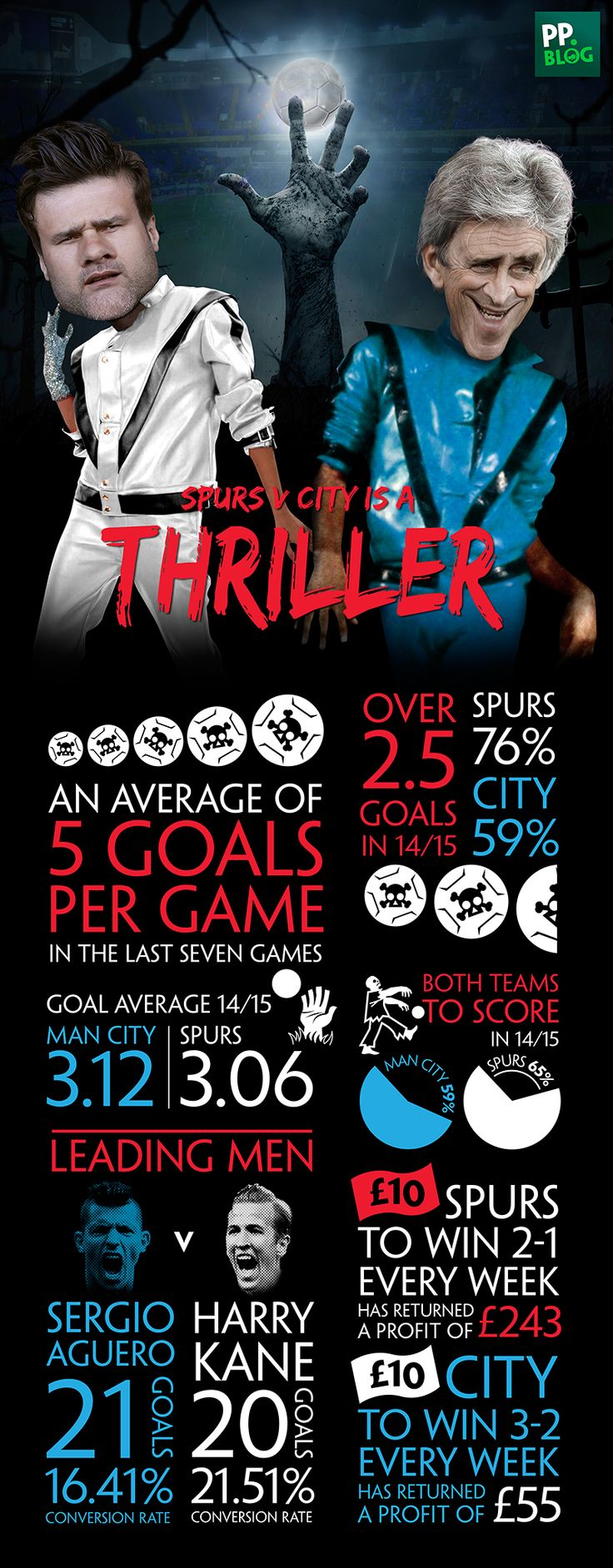 Tottenham v Manchester City: Thriller - April 30 2015 - The TV Gods in charge of deciding what football games are shown on the box have shone down on us this weekend. For on Super Sunday, Tottenham go head-to-head with Manchester City. A fixture that has seen 35 goals in its last seven meetings, and one that the stats suggest will provide us with a thriller.