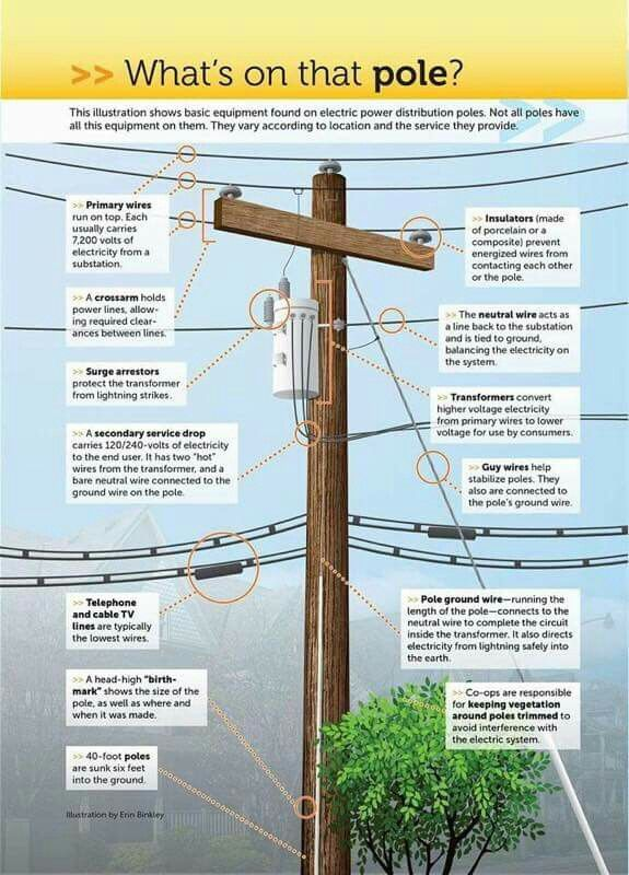 15 best Electric Power Poles images on Pinterest | Electrical ...