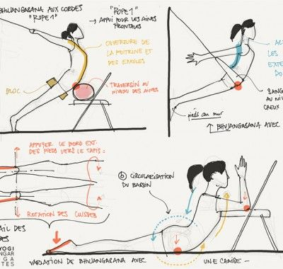 Adho Mukha Svanasana avec les mains surélevées. Comment déplacer le centre de gravité vers les jambes.