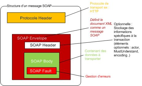 SOAP WebServices OpenClassRoom