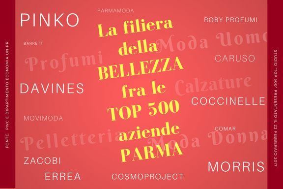 La #filiera della #bellezza protagonista della #Top500 #aziende di #Parma. Ad integrazione della vocazione #agroalimentare e #meccanica, il #territorio di Parma si caratterizza per la presenza di numerose #imprese di dimensioni medio-grandi riconducibili alla filiera della bellezza: #profumi (Davines, #Morris Perfume Holding) #moda uomo (Caruso) e donna (PINKO), #sportswear (Erreà Sport), #pelletteria (COCCINELLE), #calzature (Barrett Official) Fidenza Village Movimoda Gazzetta di Parma...