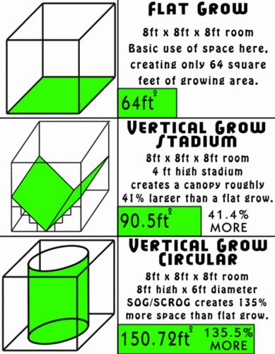 10 best images about grow room design on pinterest weed for Grow room design plans