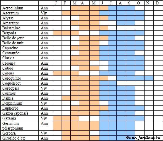 Meer dan 1000 idee n over calendrier potager op pinterest for Calendrier plantation jardin potager