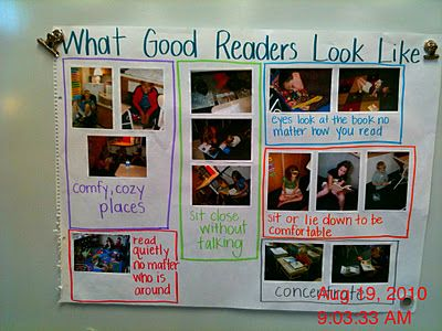 What good readers look like anchor chart...USE PICTURES