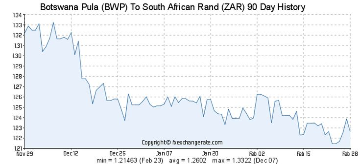 Exchange Rate Pula To Rand