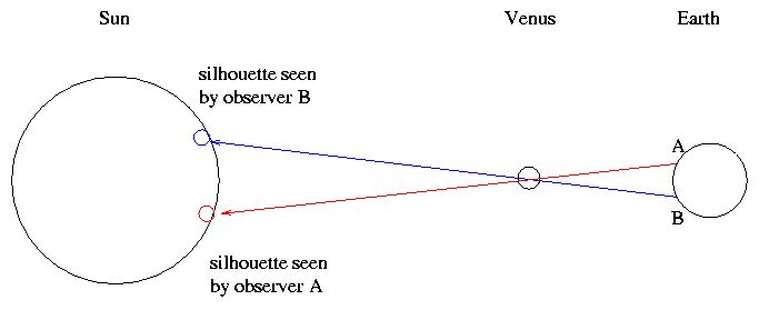 "Calculating the Astronomical Unit (AU), Astronomers observed the Venus transit from various places. Because of the parallax effect, observers like A and B saw Venus's path shifted on the Sun's face. By trigonometry, this shift & the distance between the observers you can determine the distance to Venus. It's about 0.35 AU, so knowing the distance in miles, you can get the length of the AU in miles. Mona Evans, ""Transit of Venus - Measuring the Solar System"" http://www.bellaonline.com/article..."