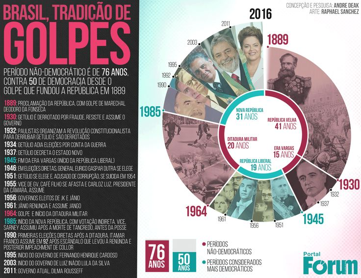 Veja infográfico com a linha do tempo desde o golpe militar do Deodoro da Fonseca que deu origem à República até o governo atual de Dilma Rousseff