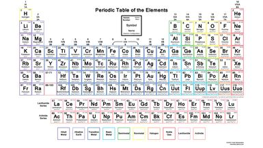 Periodic table with element names and symbols and atomic m and charges atomic numbersymbolsprintableperiodic name element symbols atomic number atomic what is atomic number on periodic table gallery periodic table urtaz Image collections