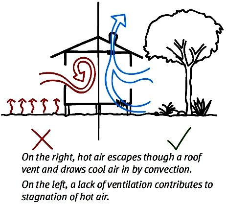 Cross ventilation in house designs for natural passive air for House air circulation system