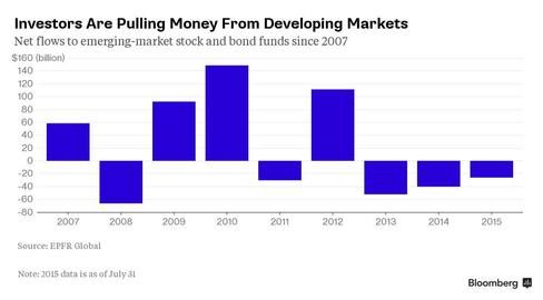 Lost Decade in Emerging Markets: Investors Already Halfway There - Bloomberg Business