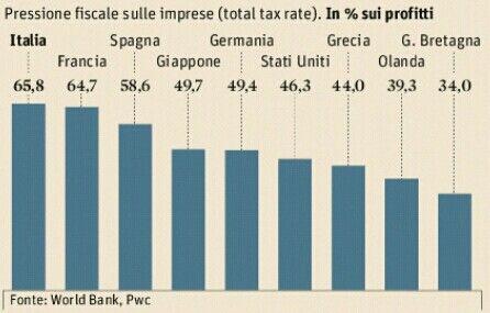 Il primato italiano... sulle tasse