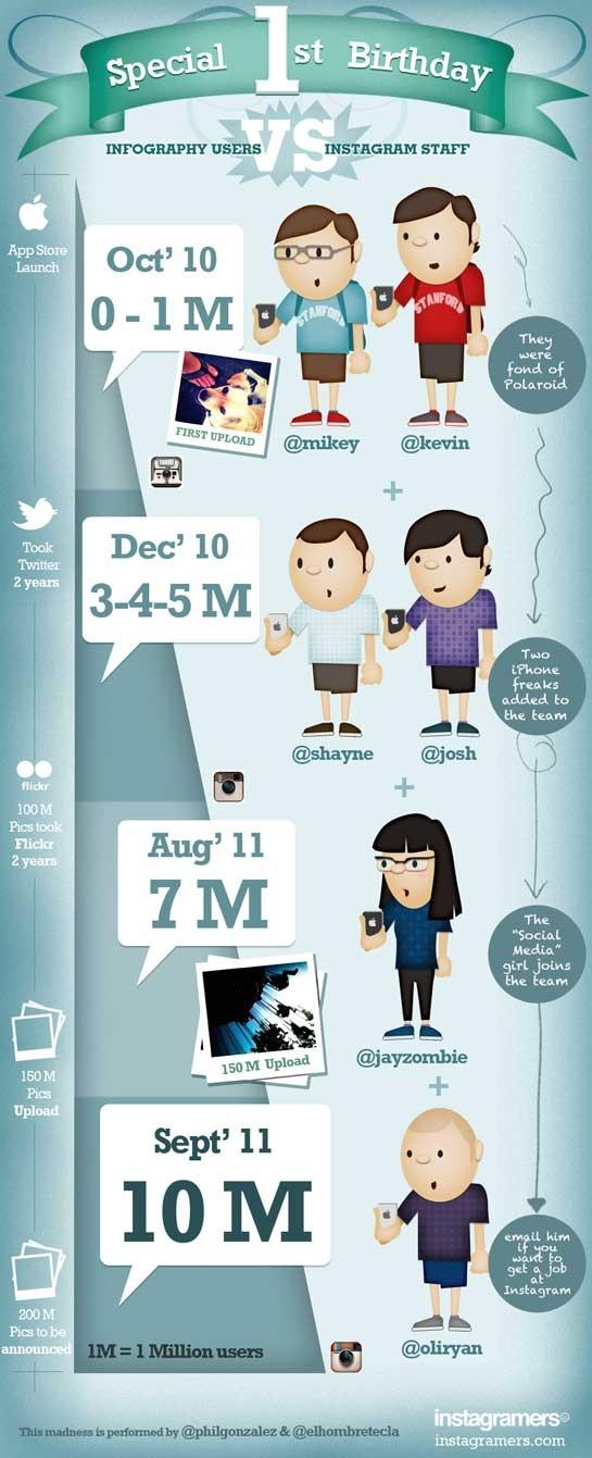 Un año con 10 millones de usuarios llega Instagram [Infografía]: Llegas Instagram, Birthday Instagram, Happy Birthday, Sobre Instagram, Infography Instagram Jpeg, Instagram Infographic, Instagram Infografía, Instagram Staff, 1St Birthdays