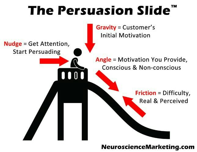 Copywriting the persuasion slide for powerful contents